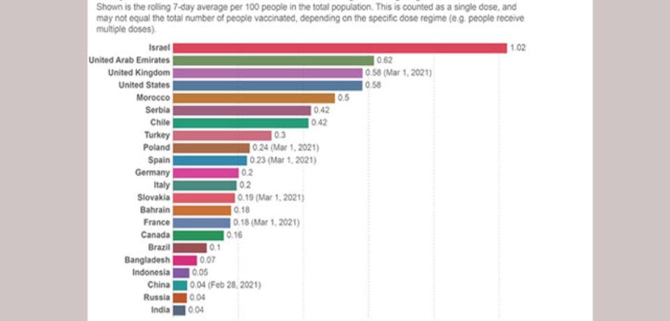 টিকাদানের হারে চীন-ভারতের চেয়ে এগিয়ে বাংলাদেশ